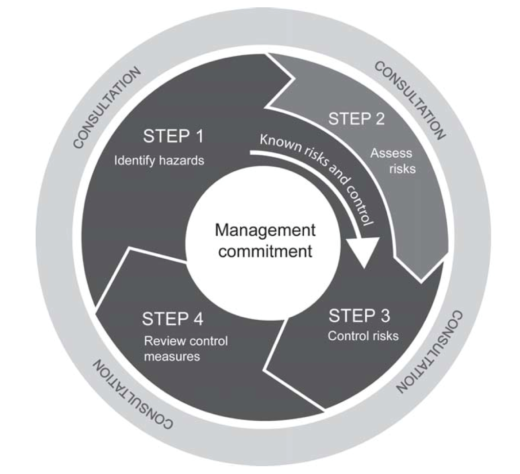 tools and resources for implementing process consultation projects Learn the behaviors to avoid and steps to take to successfully implement effective project career resources tools project management is the process of.